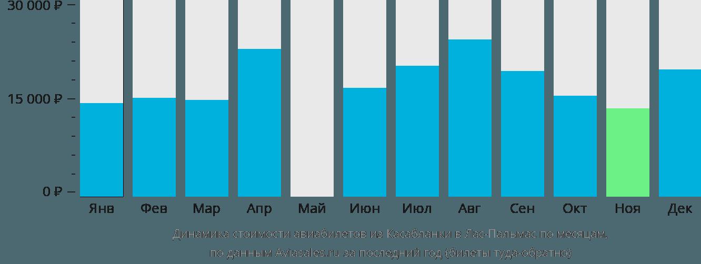Динамика стоимости авиабилетов из Касабланки в Лас-Пальмас по месяцам