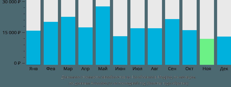 Динамика стоимости авиабилетов из Касабланки в Мадрид по месяцам