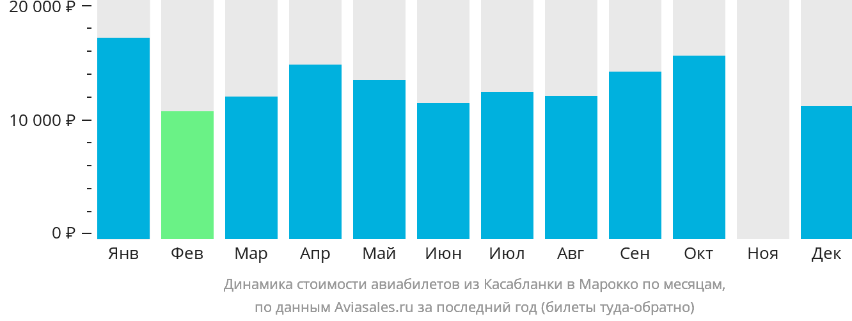Динамика стоимости авиабилетов из Касабланки в Марокко по месяцам