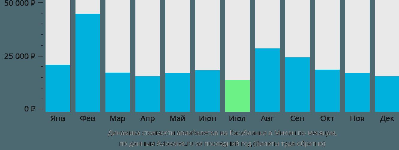 Динамика стоимости авиабилетов из Касабланки в Милан по месяцам