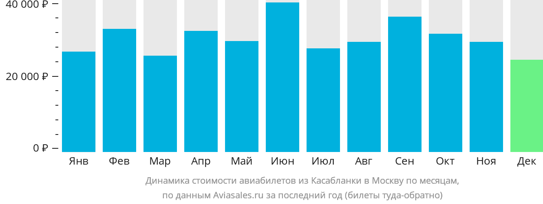 Динамика стоимости авиабилетов из Касабланки в Москву по месяцам
