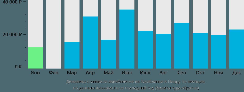 Динамика стоимости авиабилетов из Касабланки в Ниццу по месяцам