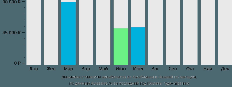 Динамика стоимости авиабилетов из Касабланки в Ниамей по месяцам