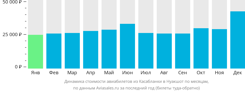 Динамика стоимости авиабилетов из Касабланки в Нуакшот по месяцам