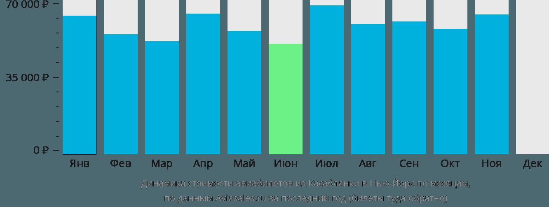 Динамика стоимости авиабилетов из Касабланки в Нью-Йорк по месяцам