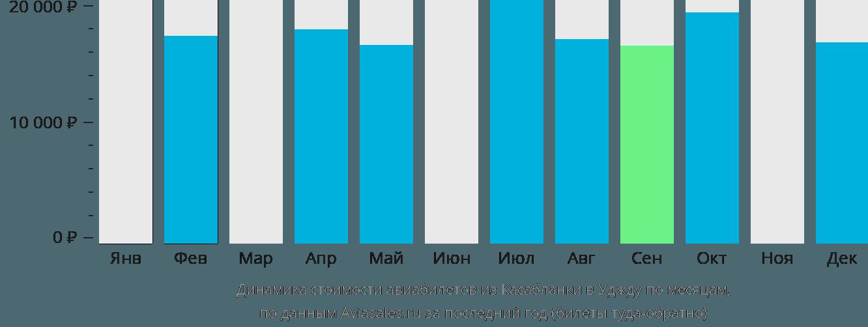 Динамика стоимости авиабилетов из Касабланки в Уджду по месяцам
