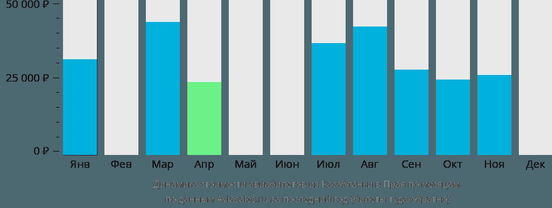 Динамика стоимости авиабилетов из Касабланки в Прая по месяцам