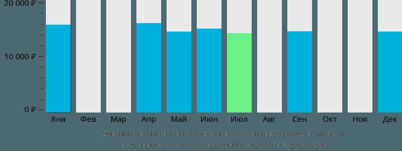 Динамика стоимости авиабилетов из Касабланки в Марракеш по месяцам