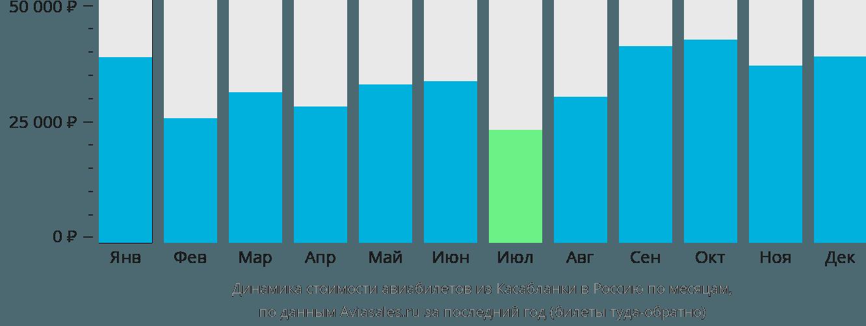 Динамика стоимости авиабилетов из Касабланки в Россию по месяцам