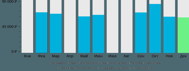 Динамика стоимости авиабилетов из Касабланки в Шанхай по месяцам
