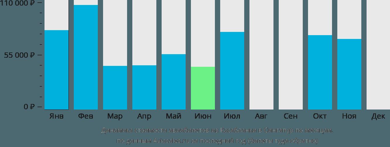 Динамика стоимости авиабилетов из Касабланки в Сингапур по месяцам