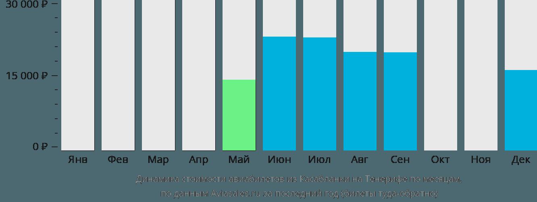 Динамика стоимости авиабилетов из Касабланки на Тенерифе по месяцам