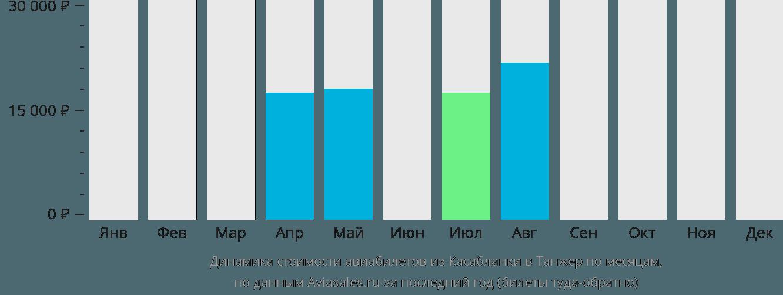 Динамика стоимости авиабилетов из Касабланки в Танжер по месяцам