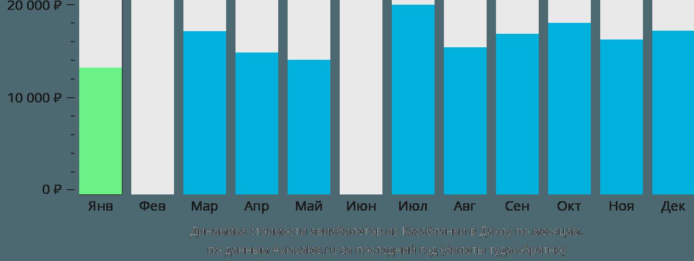 Динамика стоимости авиабилетов из Касабланки в Дахлу по месяцам
