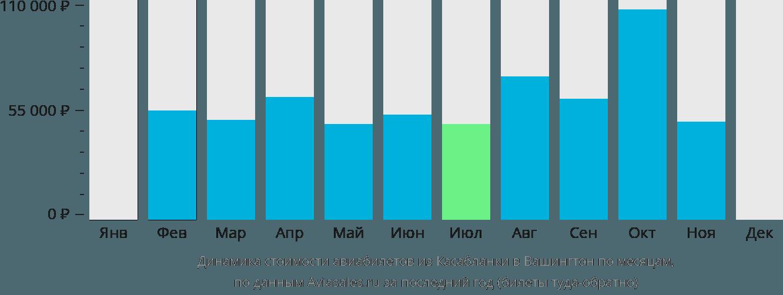 Динамика стоимости авиабилетов из Касабланки в Вашингтон по месяцам