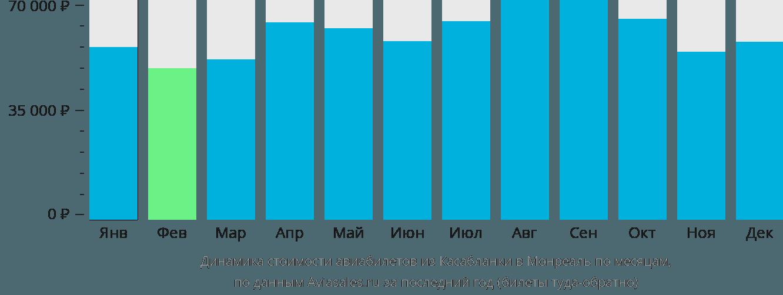 Динамика стоимости авиабилетов из Касабланки в Монреаль по месяцам