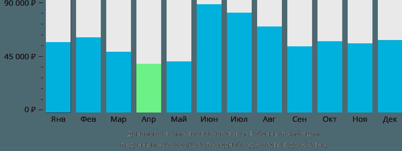 Динамика стоимости авиабилетов из Кайенны по месяцам