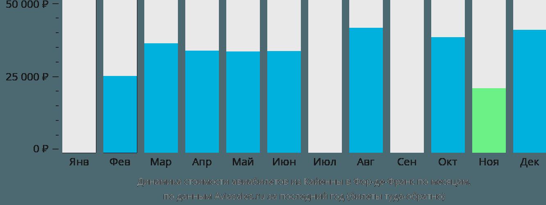 Динамика стоимости авиабилетов из Кайенны в Фор-де-Франс по месяцам