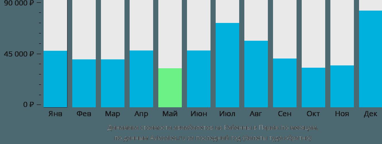 Динамика стоимости авиабилетов из Кайенны в Париж по месяцам