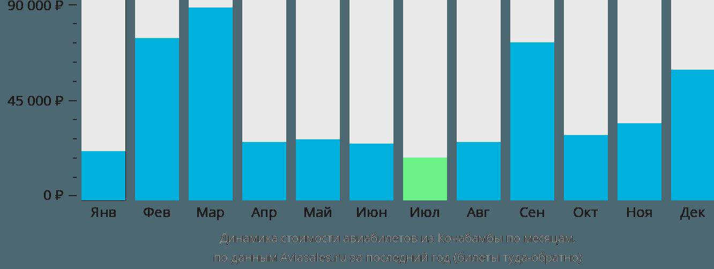 Динамика стоимости авиабилетов из Кочабамбы по месяцам