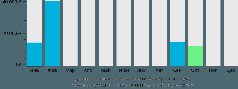 Динамика стоимости авиабилетов из Калабара по месяцам
