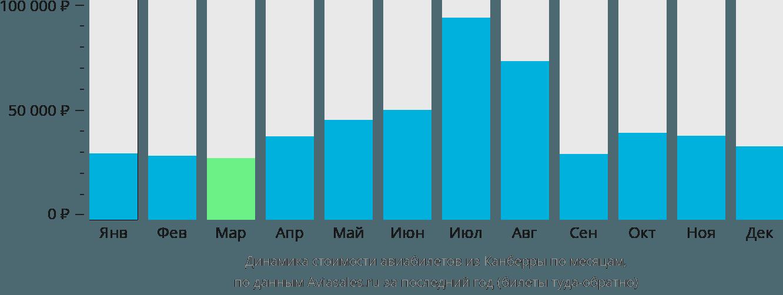Динамика стоимости авиабилетов из Канберры по месяцам