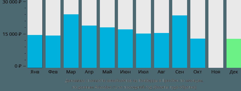 Динамика стоимости авиабилетов из Канберры в Брисбен по месяцам