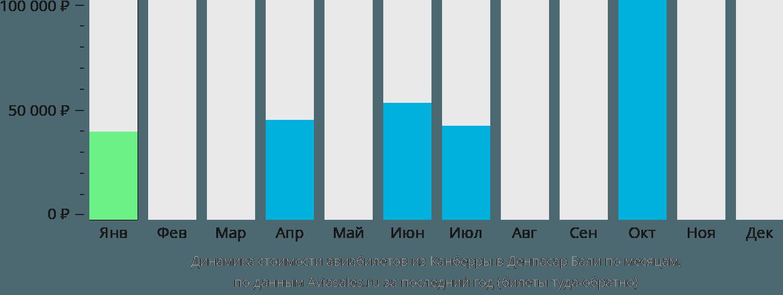 Динамика стоимости авиабилетов из Канберры в Денпасар Бали по месяцам