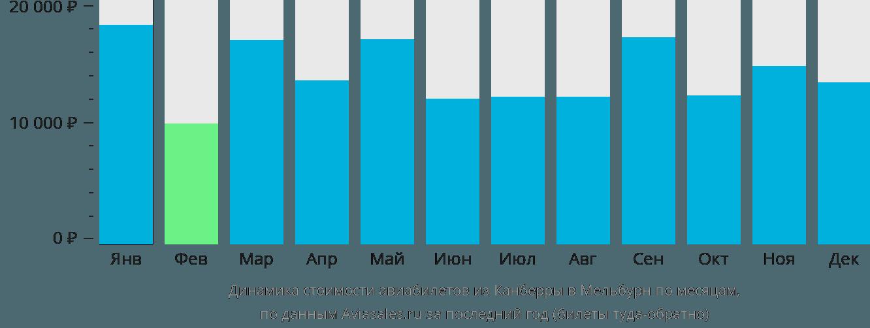 Динамика стоимости авиабилетов из Канберры в Мельбурн по месяцам
