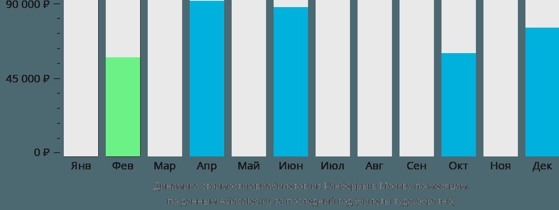 Динамика стоимости авиабилетов из Канберры в Москву по месяцам