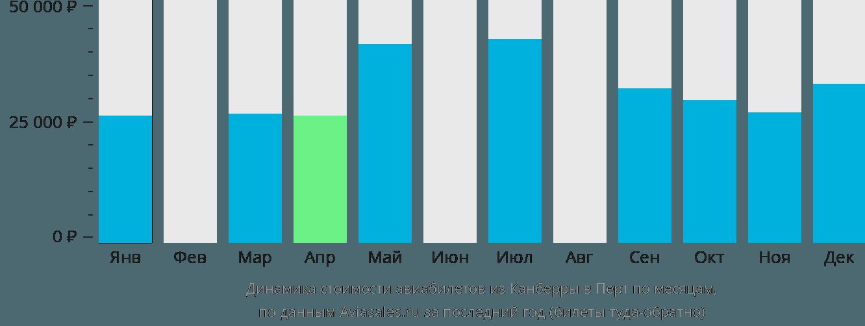 Динамика стоимости авиабилетов из Канберры в Перт по месяцам