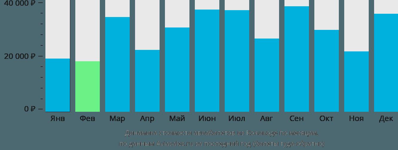 Динамика стоимости авиабилетов из Кожикоде по месяцам