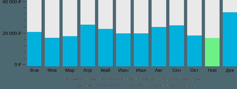 Динамика стоимости авиабилетов из Кожикоде в Абу-Даби по месяцам