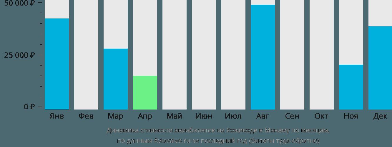 Динамика стоимости авиабилетов из Кожикоде в Манаму по месяцам