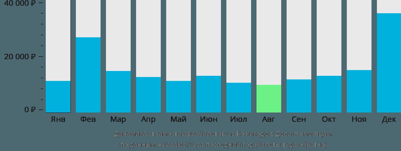Динамика стоимости авиабилетов из Кожикоде в Дели по месяцам