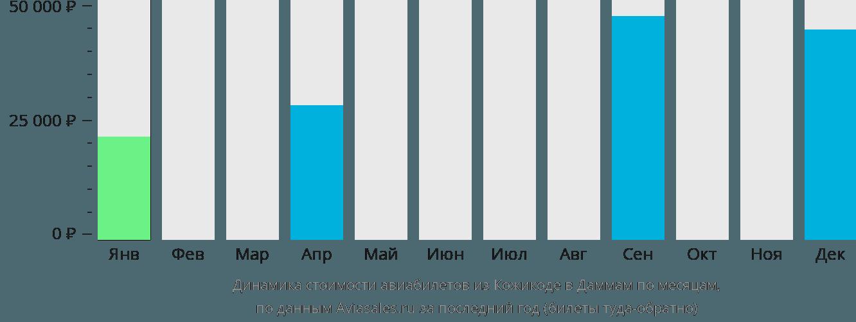 Динамика стоимости авиабилетов из Кожикоде в Даммам по месяцам