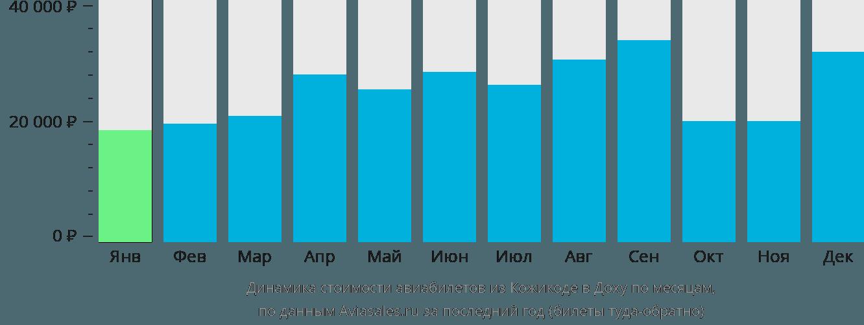 Динамика стоимости авиабилетов из Кожикоде в Доху по месяцам
