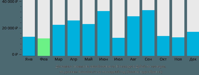 Динамика стоимости авиабилетов из Кожикоде в Дубай по месяцам