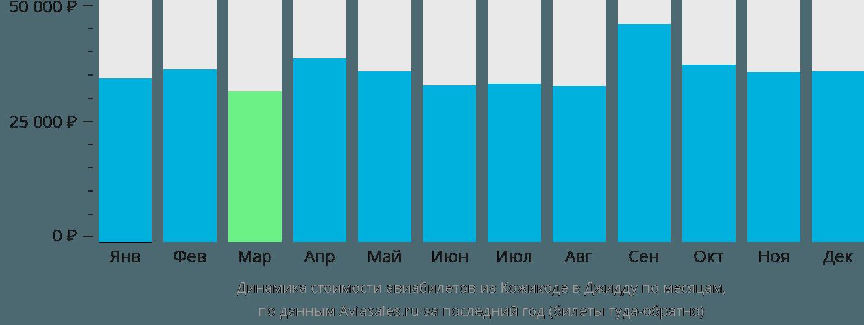 Динамика стоимости авиабилетов из Кожикоде в Джидду по месяцам