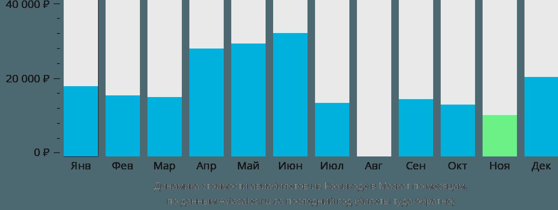 Динамика стоимости авиабилетов из Кожикоде в Маскат по месяцам