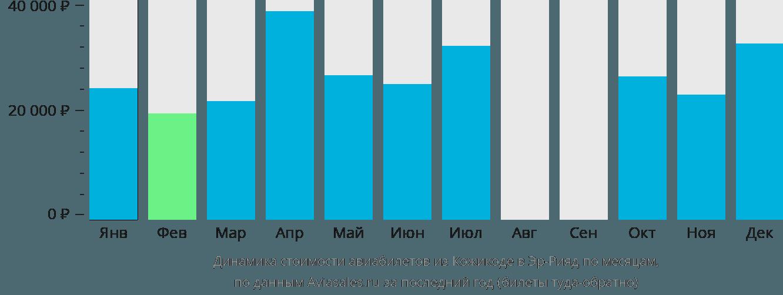 Динамика стоимости авиабилетов из Кожикоде в Эр-Рияд по месяцам