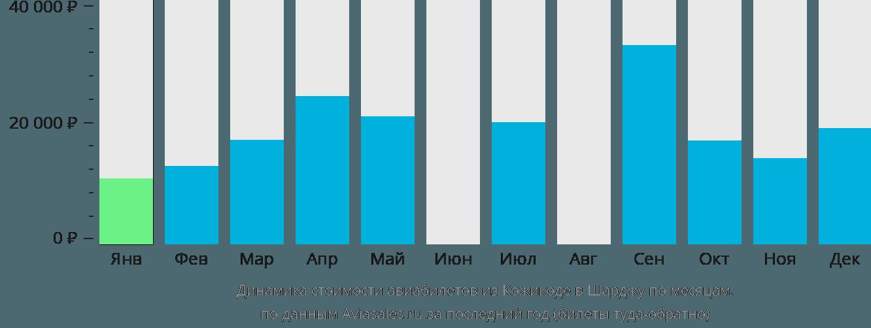 Динамика стоимости авиабилетов из Кожикоде в Шарджу по месяцам