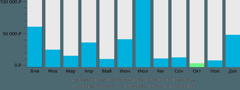 Динамика стоимости авиабилетов из Консепсьона по месяцам