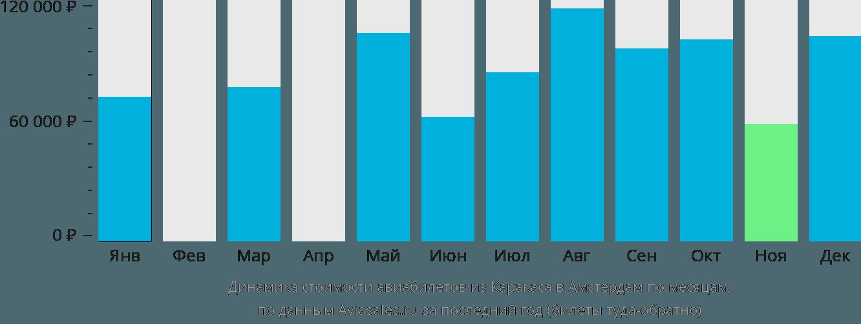 Динамика стоимости авиабилетов из Каракаса в Амстердам по месяцам