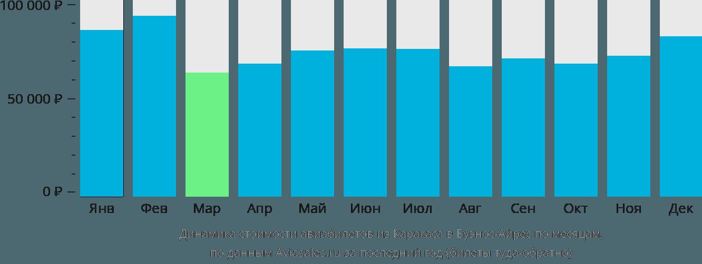 Динамика стоимости авиабилетов из Каракаса в Буэнос-Айрес по месяцам