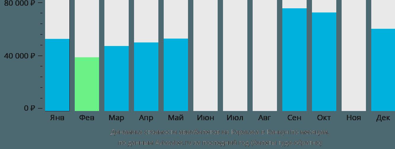 Динамика стоимости авиабилетов из Каракаса в Канкун по месяцам