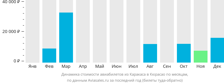 Динамика стоимости авиабилетов из Каракаса в Кюрасао по месяцам