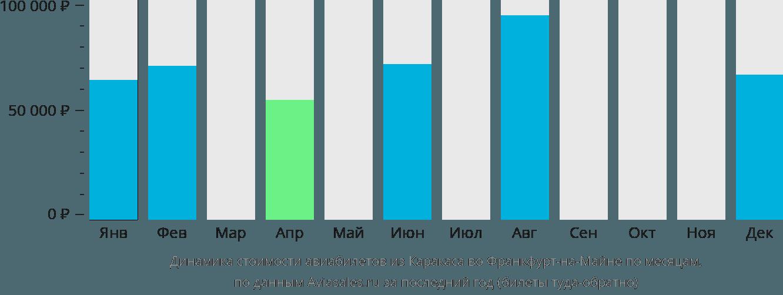 Динамика стоимости авиабилетов из Каракаса во Франкфурт-на-Майне по месяцам