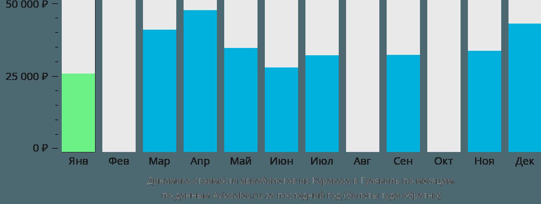 Динамика стоимости авиабилетов из Каракаса в Гуаякиль по месяцам