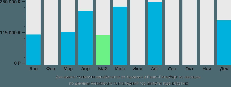 Динамика стоимости авиабилетов из Каракаса в Санкт-Петербург по месяцам